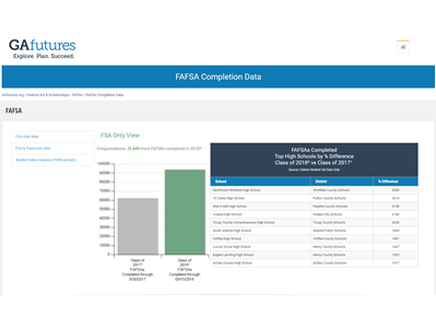 FAFSA Completion Data: FSA Only View